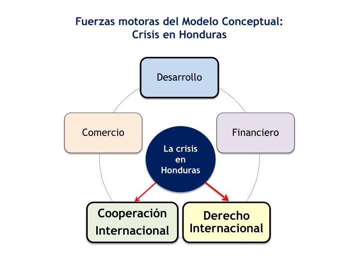 Fuerzas motoras del Modelo Conceptual: