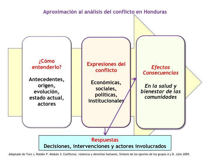 Aproximación al análisis del conflicto en Honduras