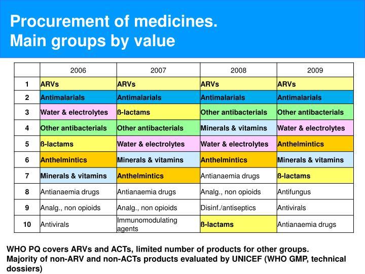 Procurement of medicines.