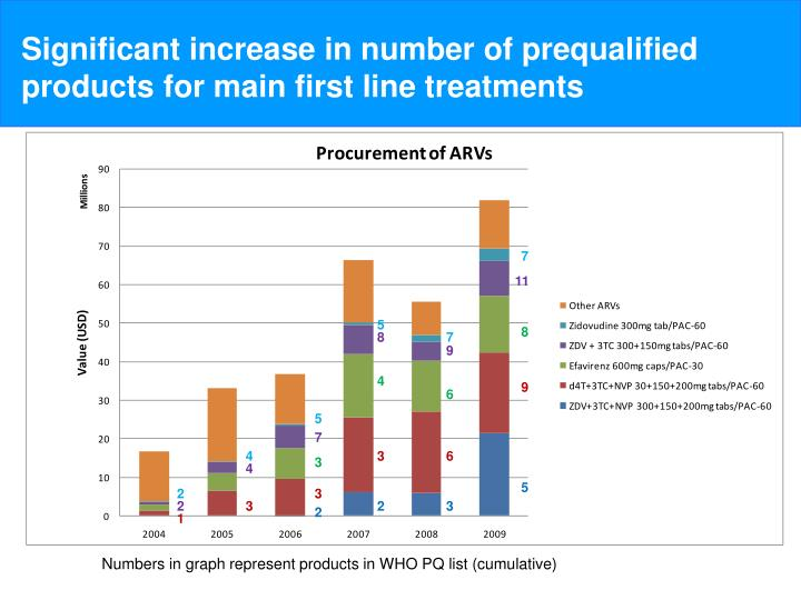 Significant increase in number of prequalified products for main first line treatments