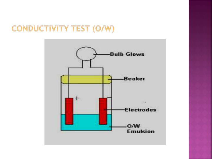 Conductivity Test (O/W)