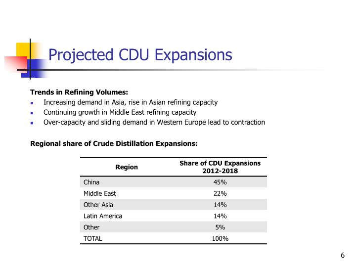 Projected CDU Expansions