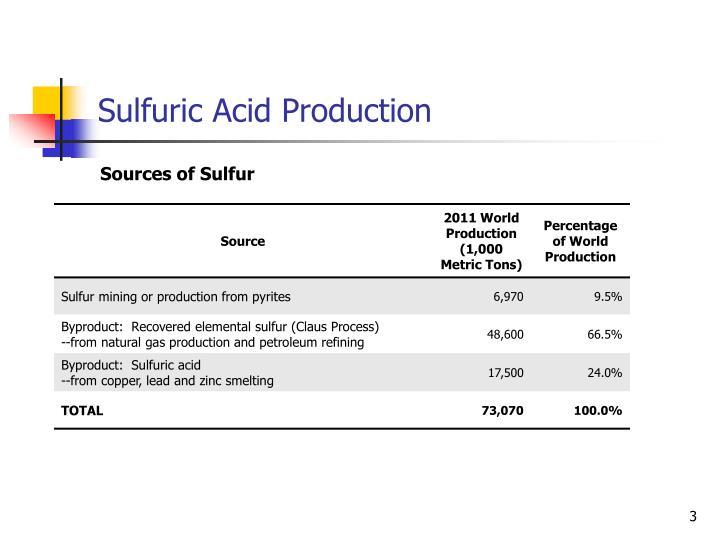Sulfuric acid production