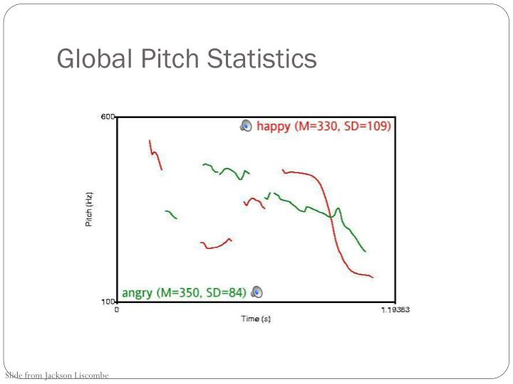 Global Pitch Statistics