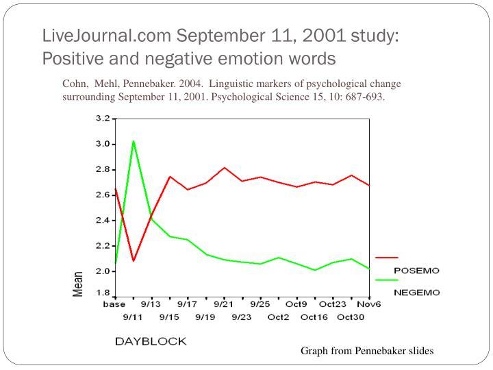 LiveJournal.com September 11, 2001 study: