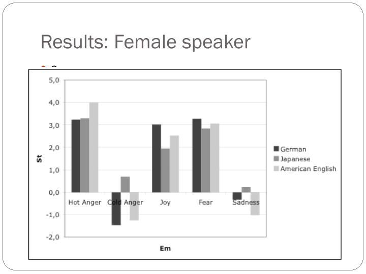 Results: Female speaker