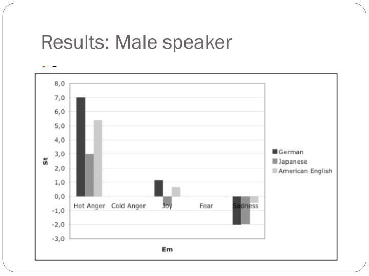 Results: Male speaker