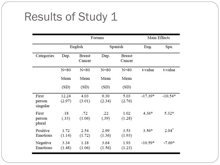 Results of Study 1