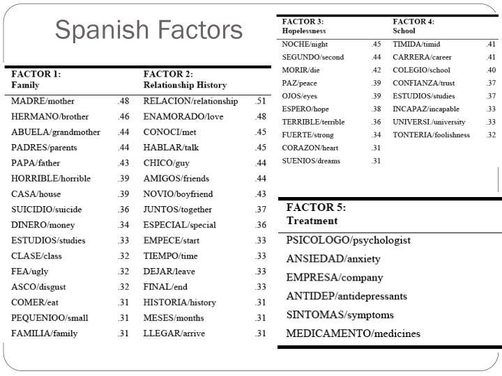 Spanish Factors