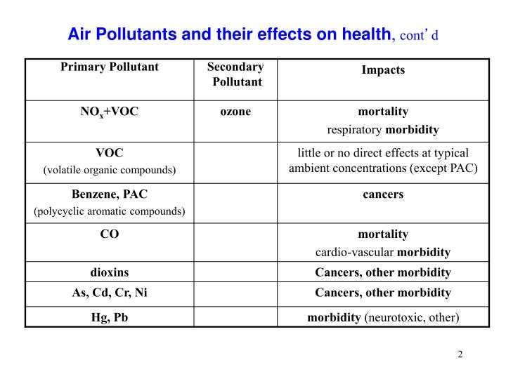 Air pollutants and their effects on health cont d