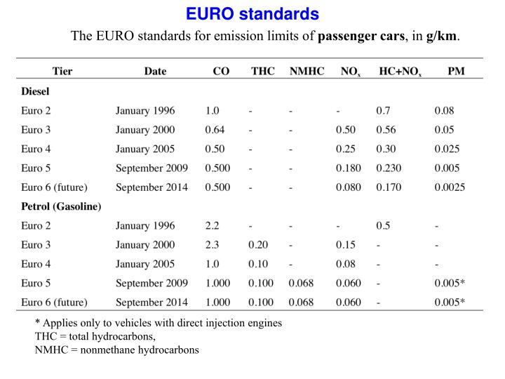The EURO standards for emission limits of