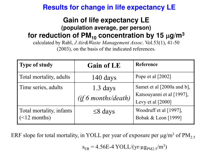 Gain of life expectancy LE