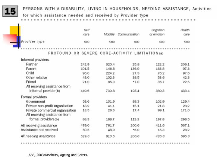 ABS, 2003:Disability, Ageing and Carers.