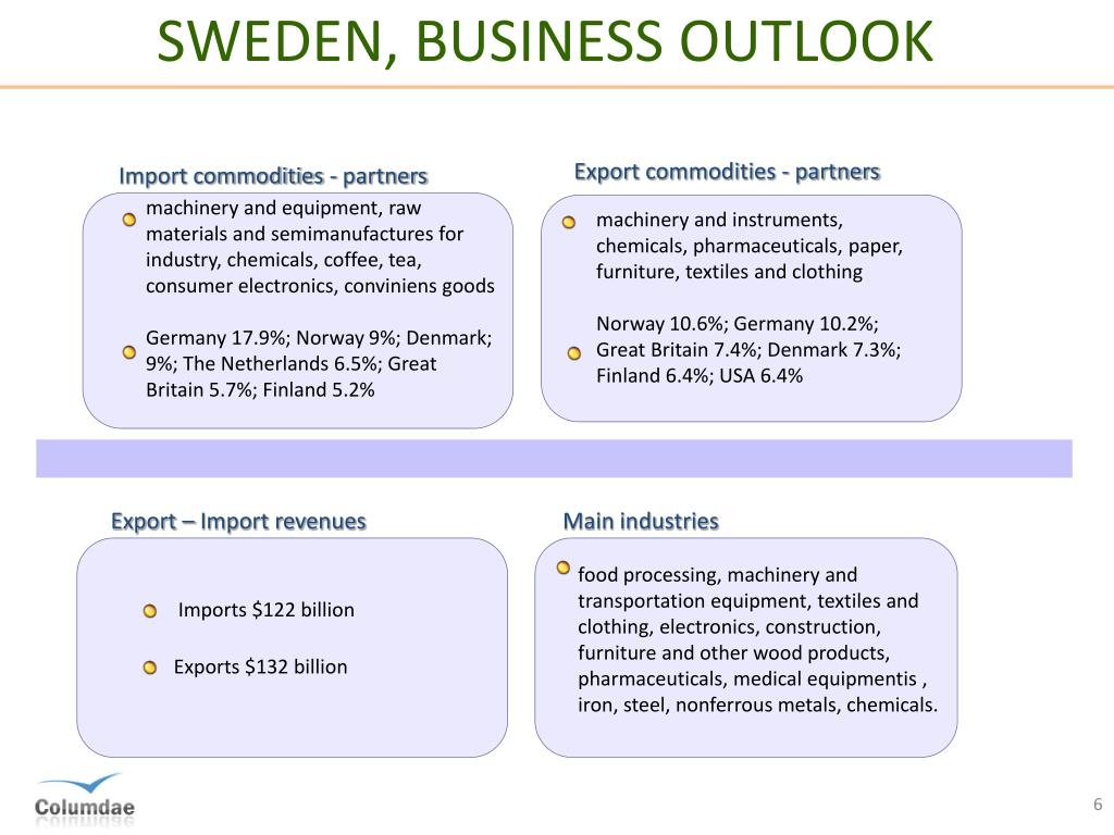 PPT - SWEDISH ECONOMY PowerPoint Presentation - ID:2068842