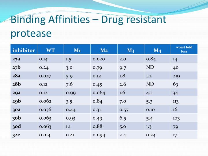 Binding Affinities – Drug resistant protease