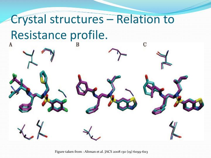 Crystal structures – Relation to Resistance profile.
