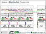 scalable distributed reasoning