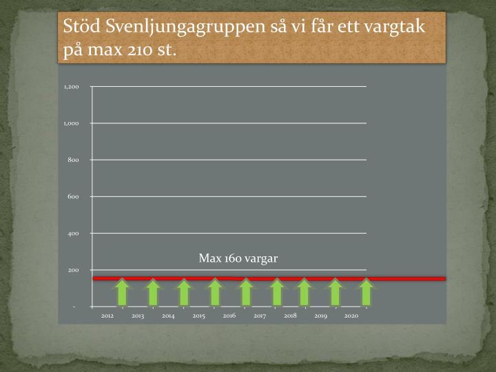 Stöd Svenljungagruppen så vi får ett vargtak på max 210 st.