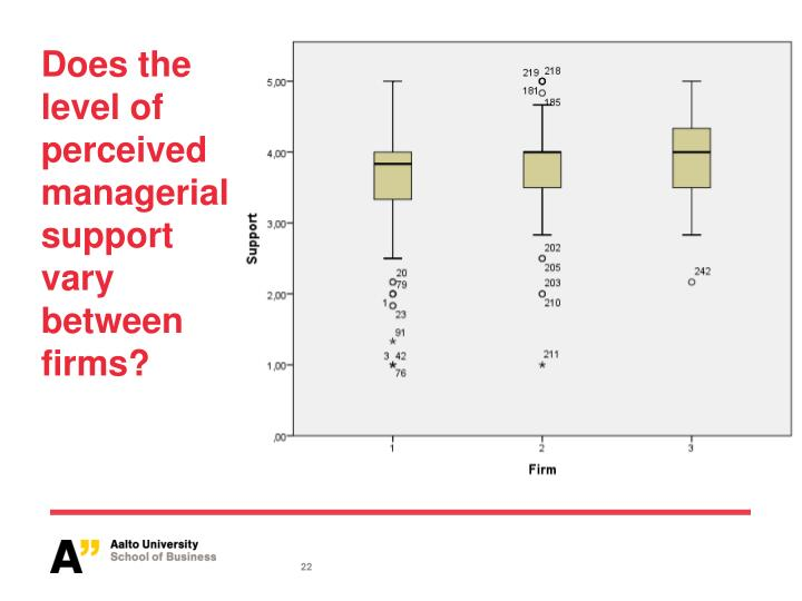 Does the level of perceived managerial support vary between firms?