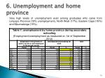 6 unemployment and home province