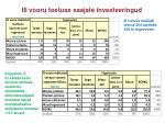 iii vooru toetuse saajate investeeringud