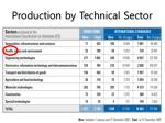 production by technical sector
