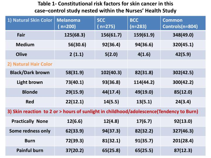 Table 1- Constitutional risk factors for skin cancer in this