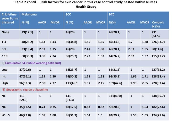 Table 2 contd…. Risk factors for skin cancer in this case control study nested within Nurses Health Study