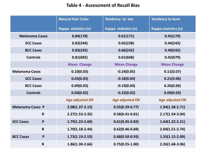 Table 4 - Assessment of Recall Bias