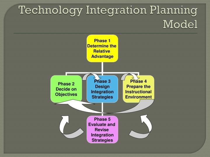 Technology Integration Planning Model