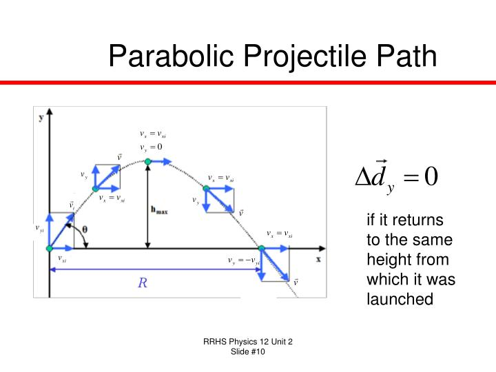 Parabolic Projectile Path