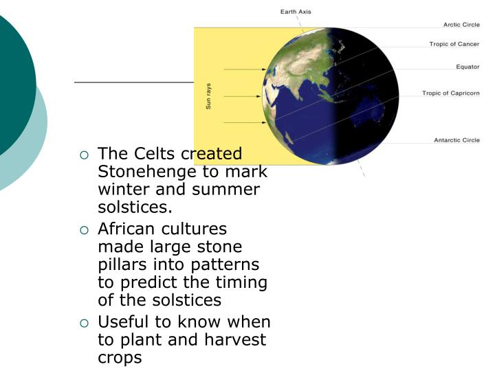 The Celts created Stonehenge to mark winter and summer solstices.