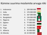 k mme suurima moslemite arvuga riiki