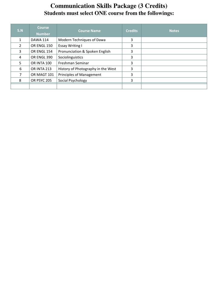 Communication Skills Package (3 Credits)