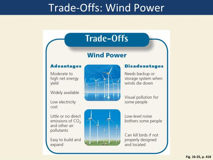Trade-Offs: Wind Power
