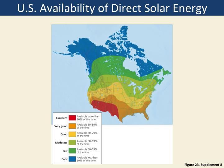 U.S. Availability of Direct Solar Energy