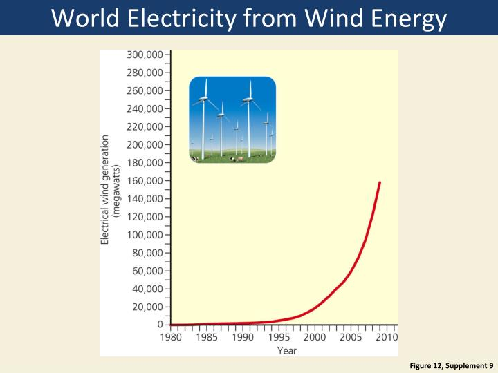World Electricity from Wind Energy