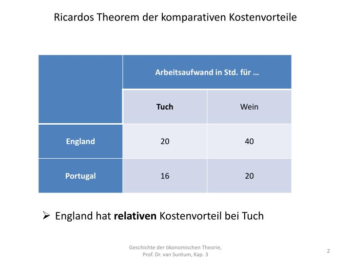 Ricardos theorem der komparativen kostenvorteile