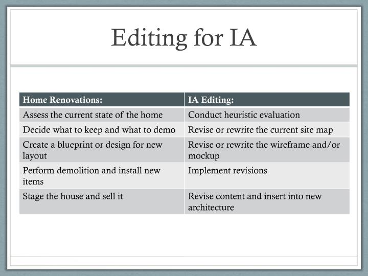 Editing for IA