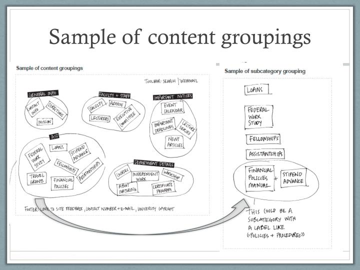 Sample of content groupings
