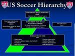 us soccer hierarchy
