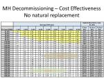 mh decommissioning cost effectiveness no natural replacement