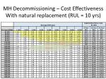 mh decommissioning cost effectiveness with natural replacement rul 10 yrs