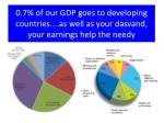 0 7 of our gdp goes to developing countries as well as your dasvand your earnings help the needy