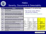 fmea severity occurrence detectability2