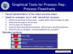 graphical tools for process rep process flowcharts