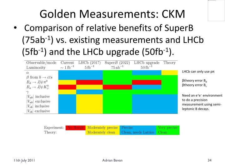 Golden Measurements: CKM