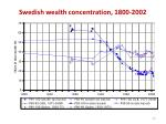 swedish wealth concentration 1800 2002