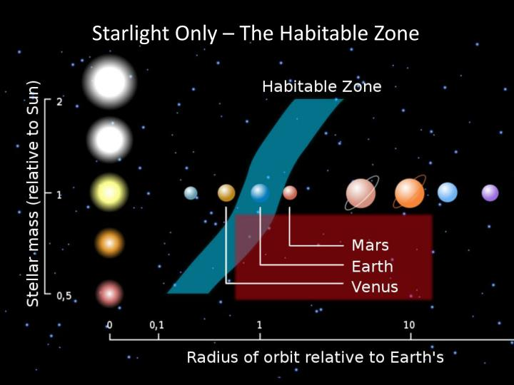 Starlight Only – The Habitable Zone