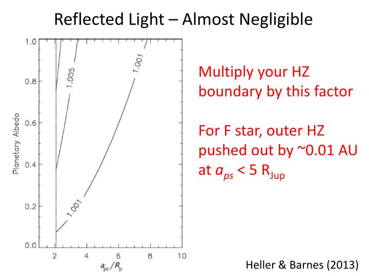 Reflected Light – Almost Negligible